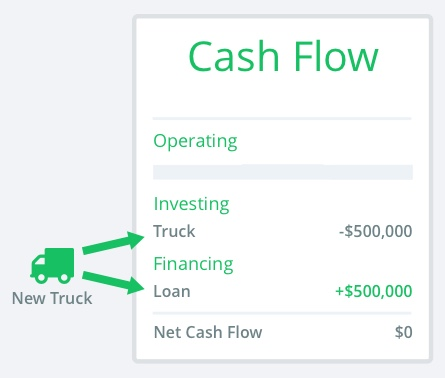 net cash flow from assets purchased with a loan