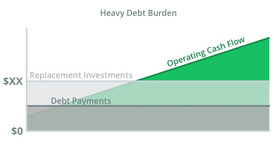 graph of heavy debt burden compared to operating cash flow