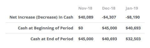 cash flow statement results at end of period