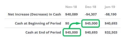 your cash at the beginning is always equal to cash at the end of the last period