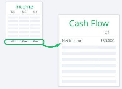 net income flows through to the cash flow statement