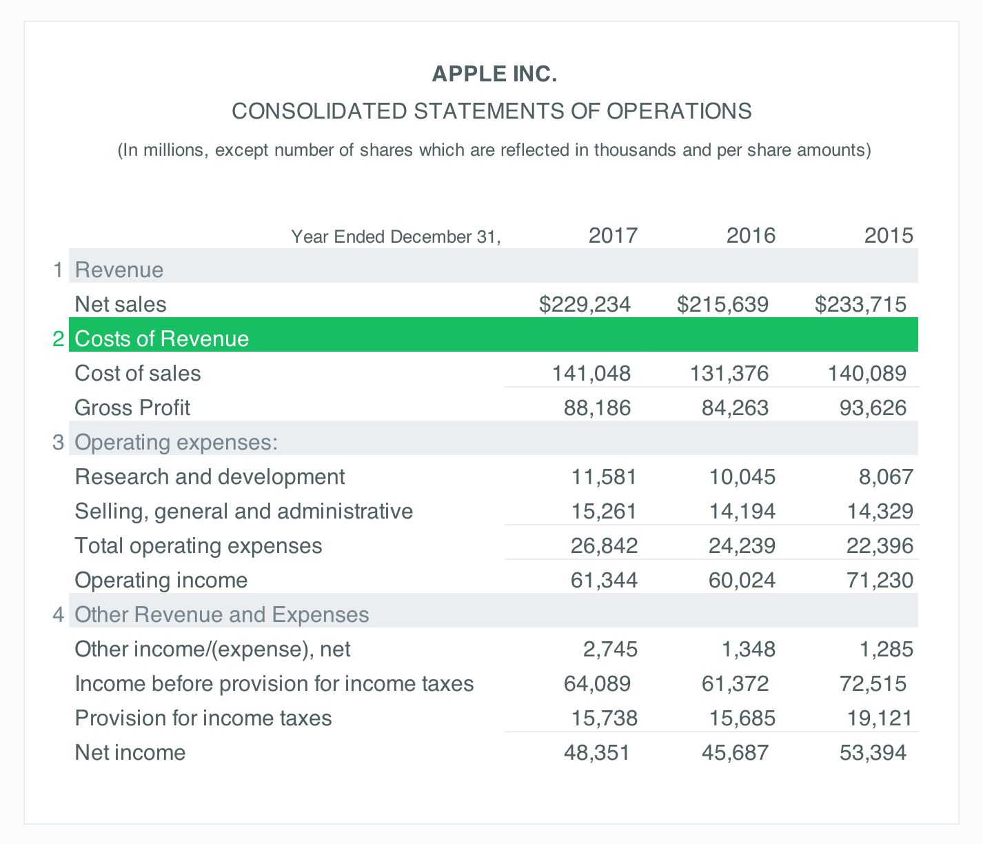 income statement cost of revenue section