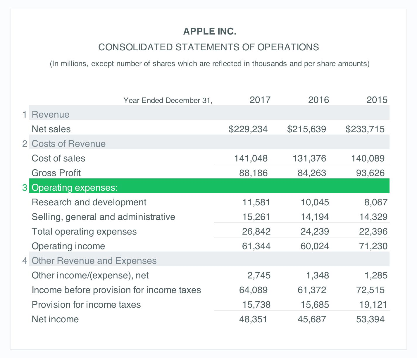 income statement operating expenses section