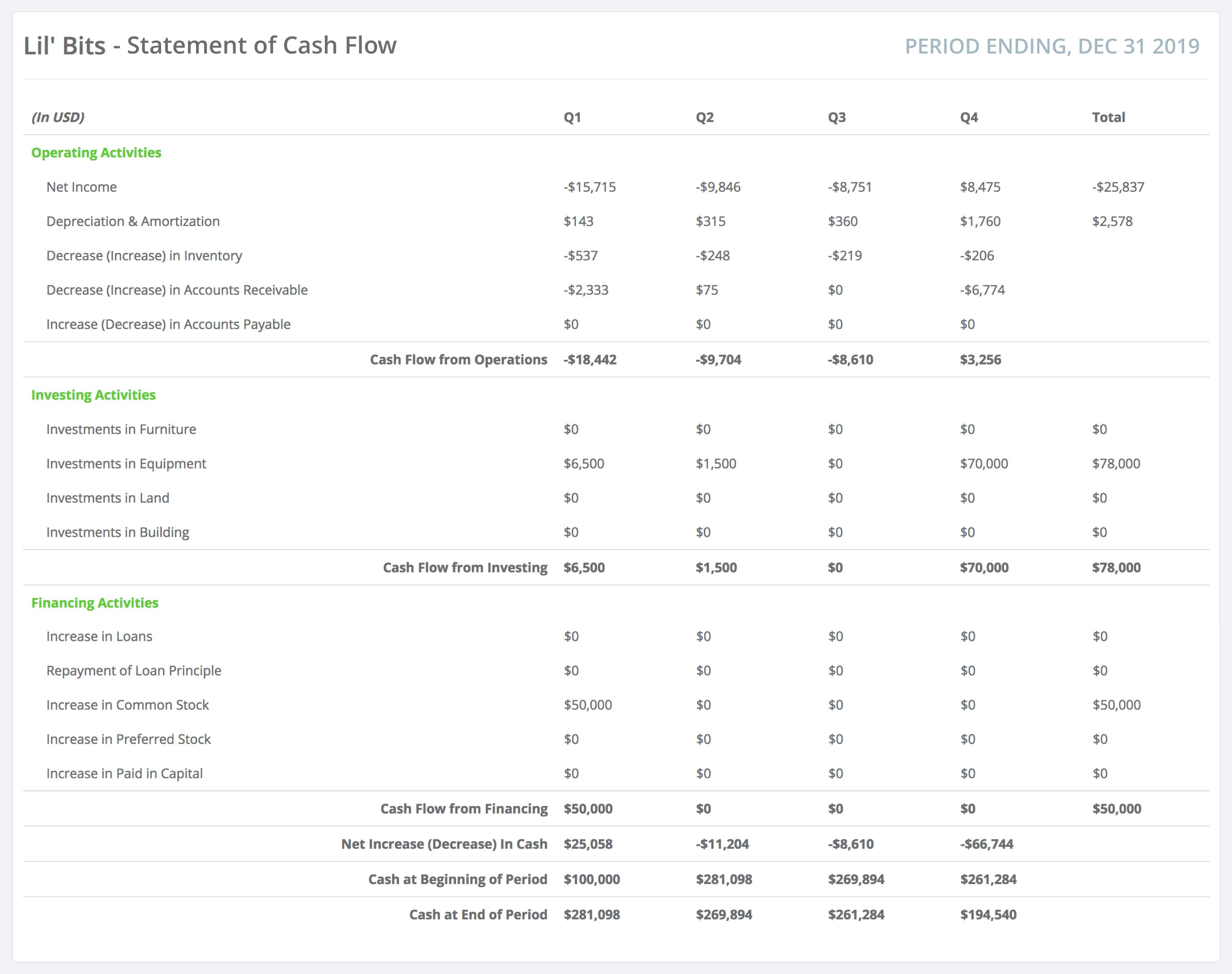cash flow statement format  u0026 analysis  a guide for managers