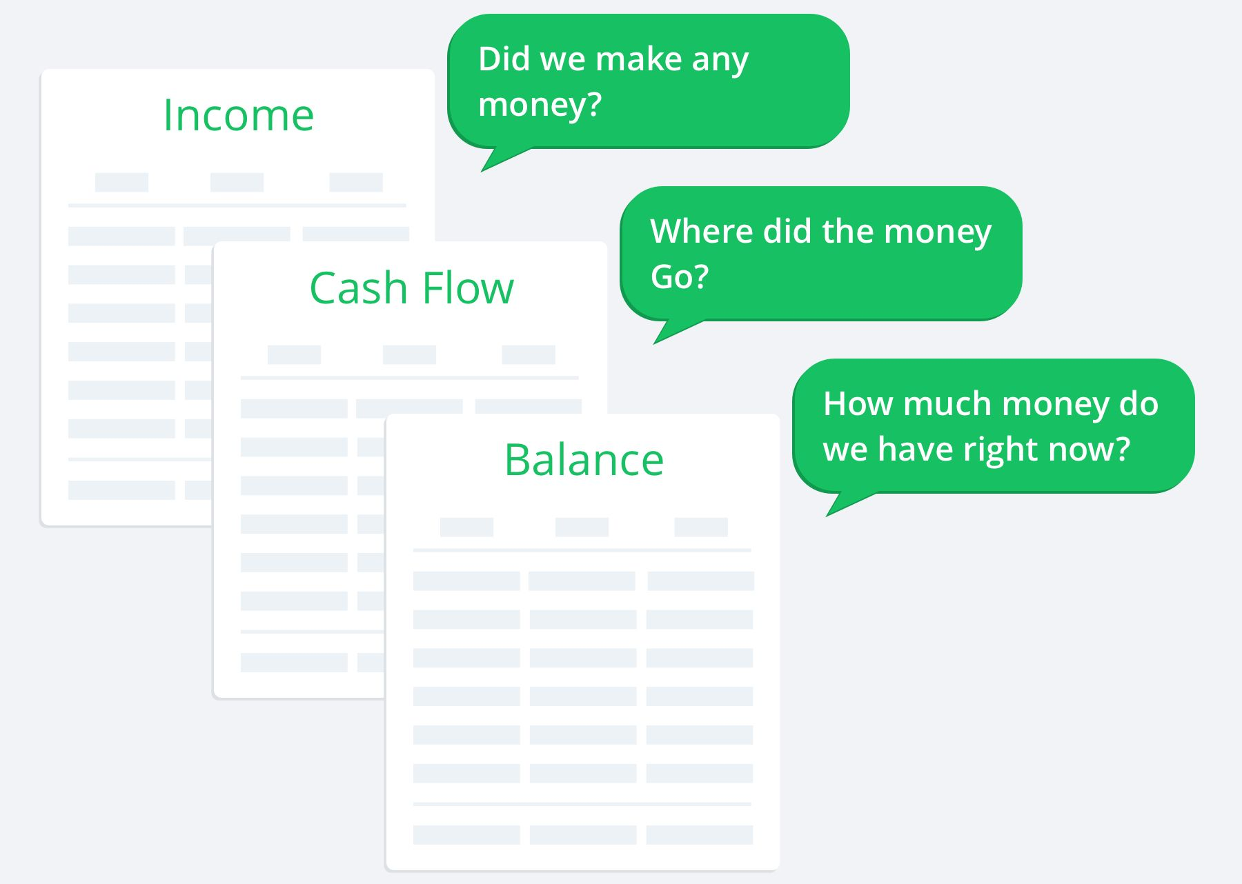image of income statement, balance sheet and cash flow statement