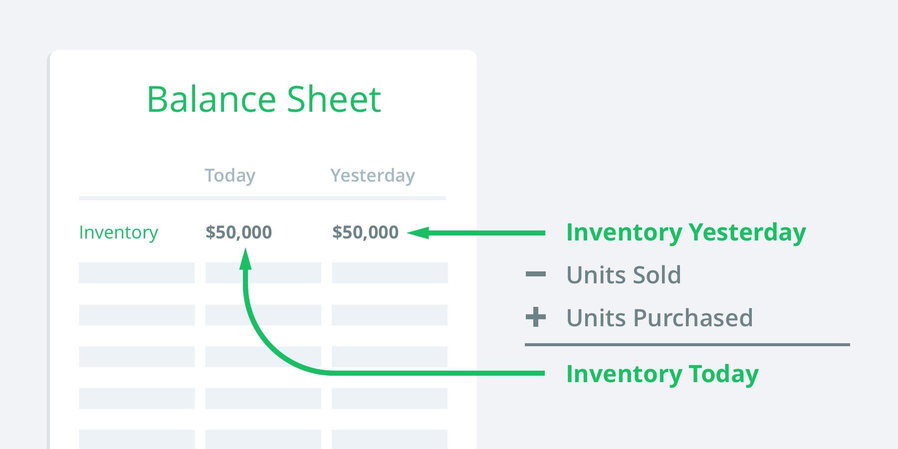 Balance sheet accounting of inventory