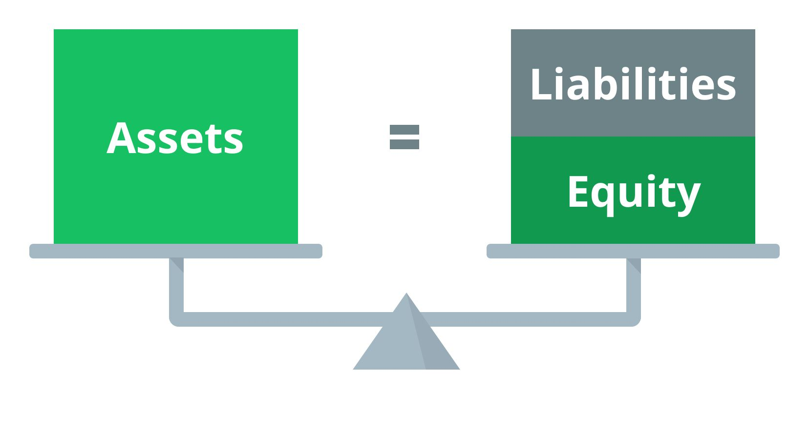 balance sheet definition: assets equal liabilities plus equity