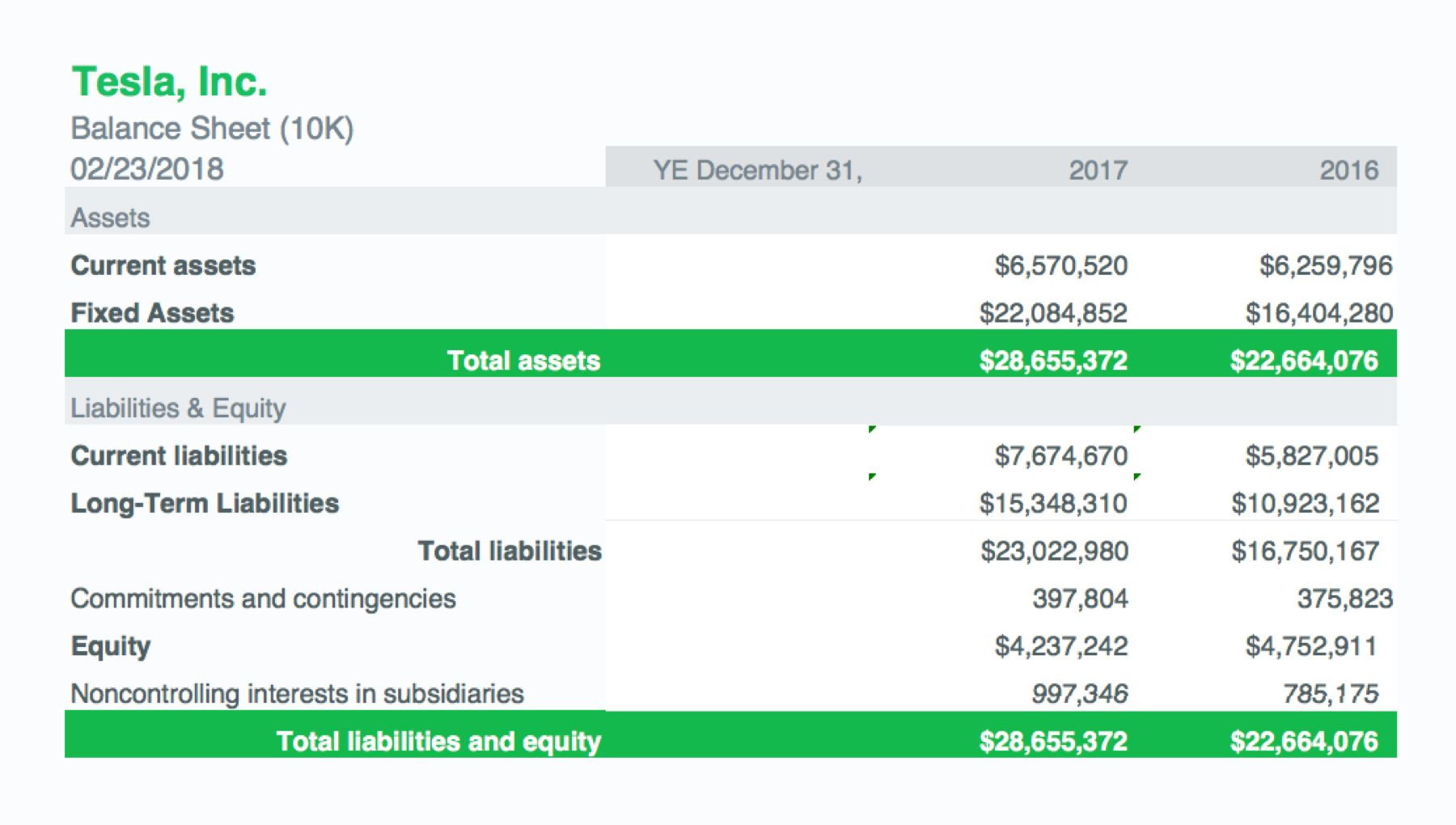 Image of Tesla Balance Sheet showing how assets are equal to liabilities and equity