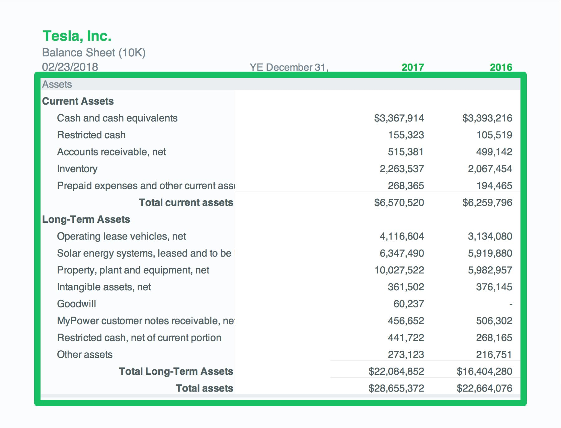 Total assets section of the Balance Sheet