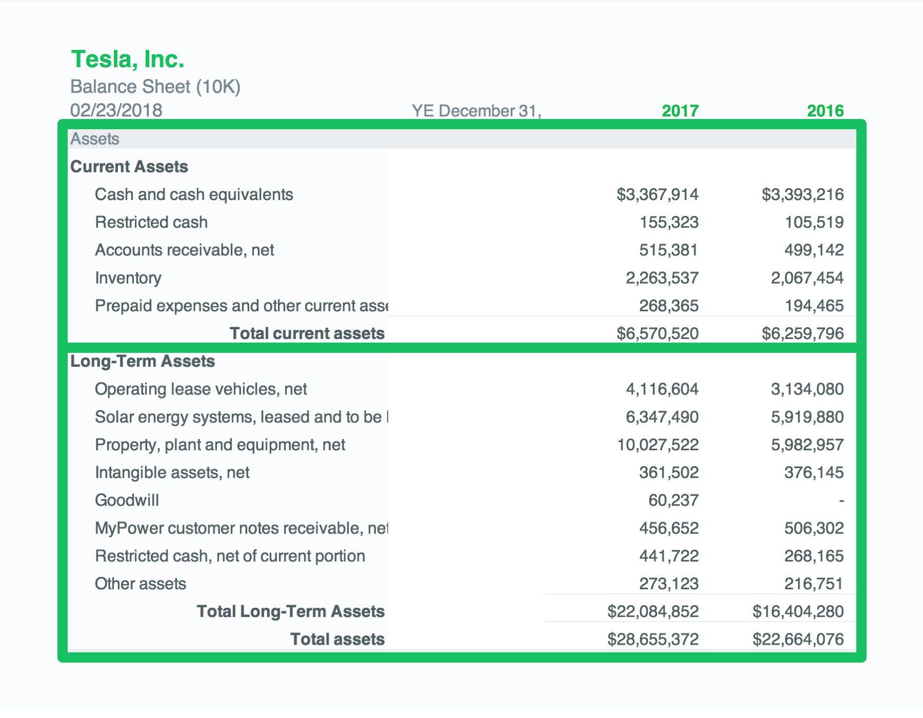 Current assets vs Long-term Assets