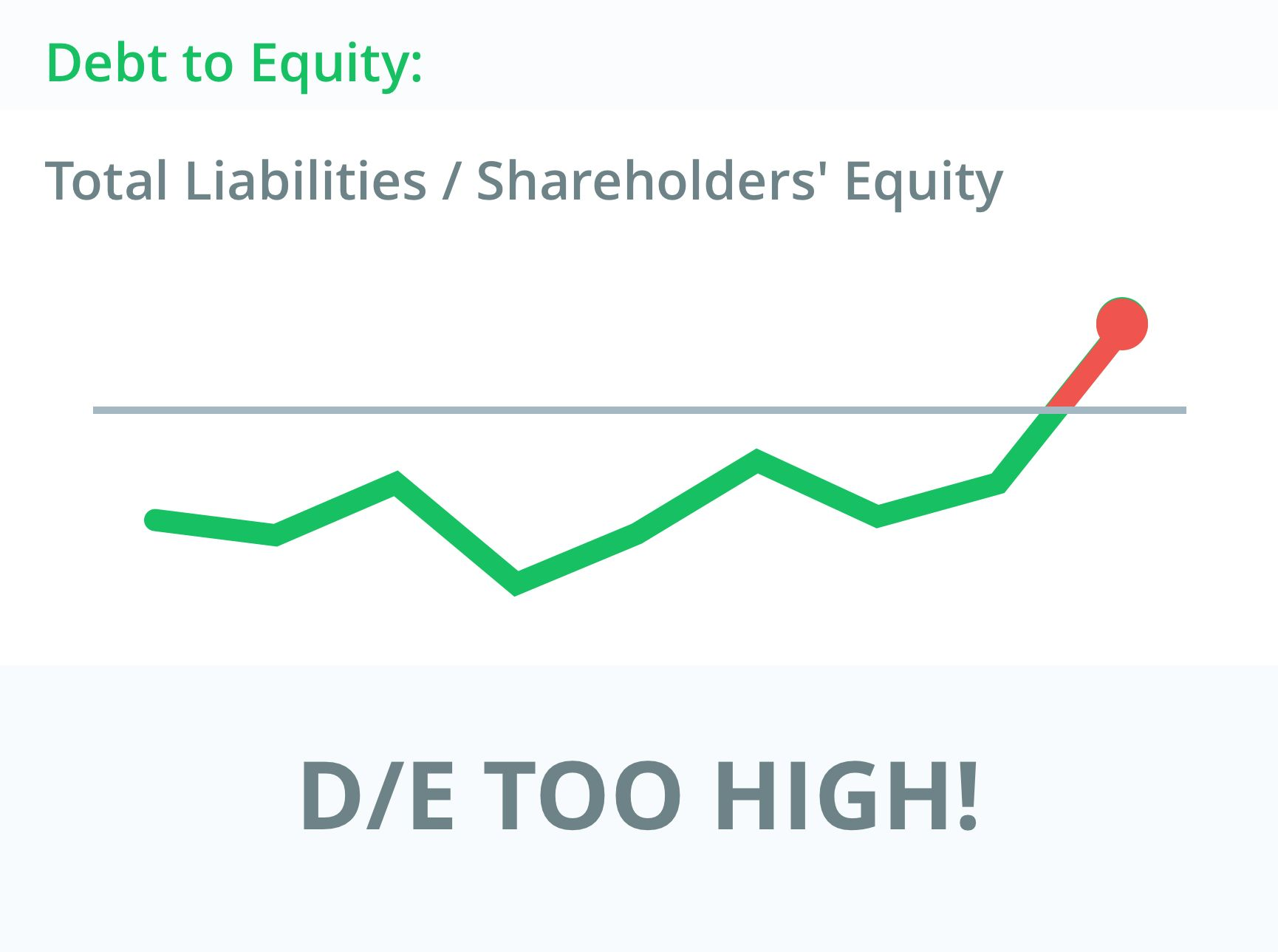 Debt to Equity Ratio - Balance Sheet Metrics