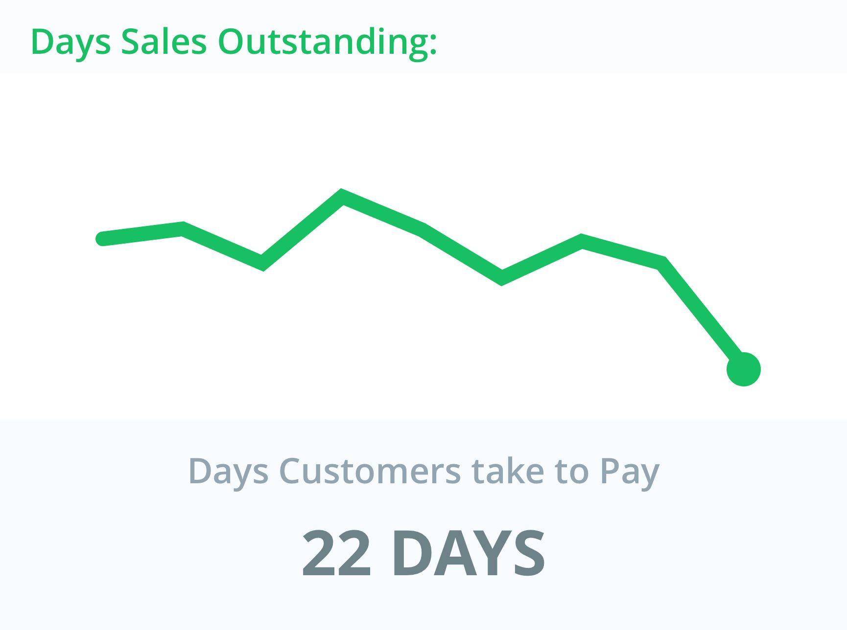 Days Sales Outstanding - Balance Sheet Metrics