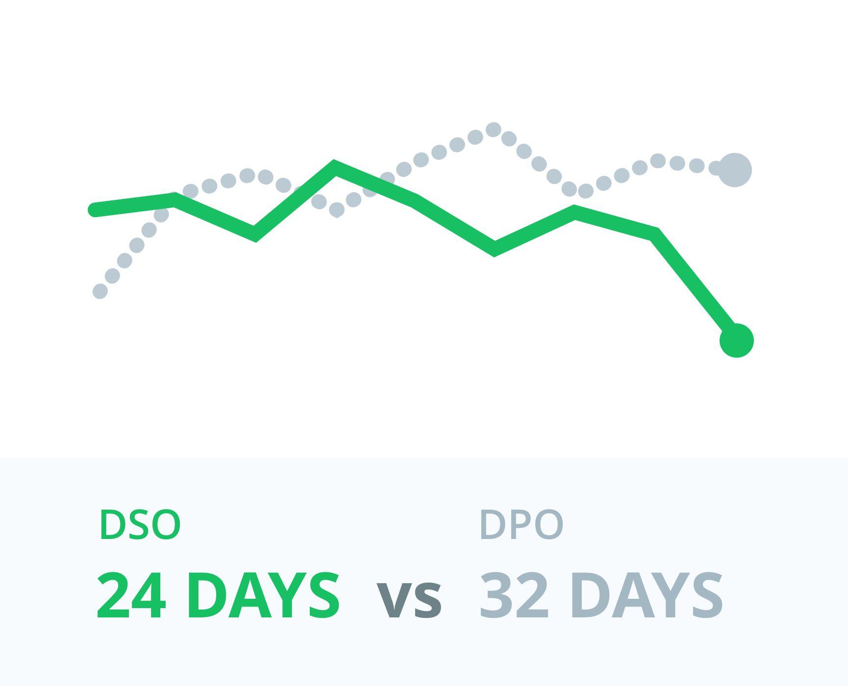 Days Payables vs Days Sales Outstanding - Balance Sheet Metrics