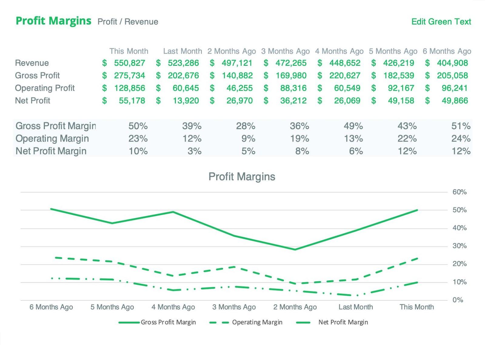 different-profit-margin-examples