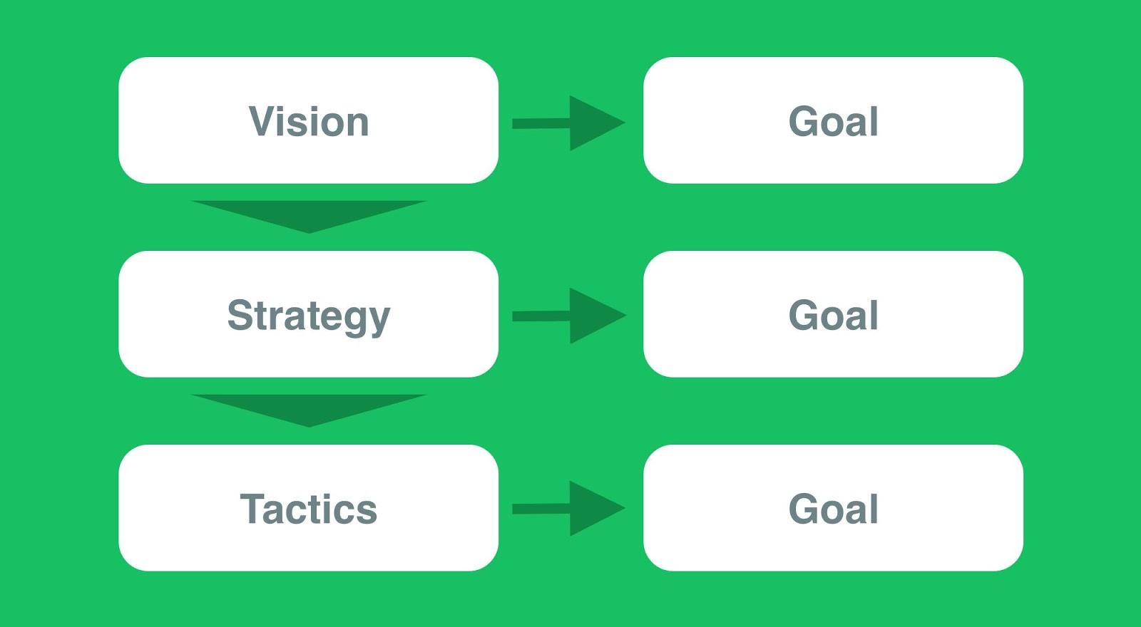 choosing-financial-ratios-for-goals