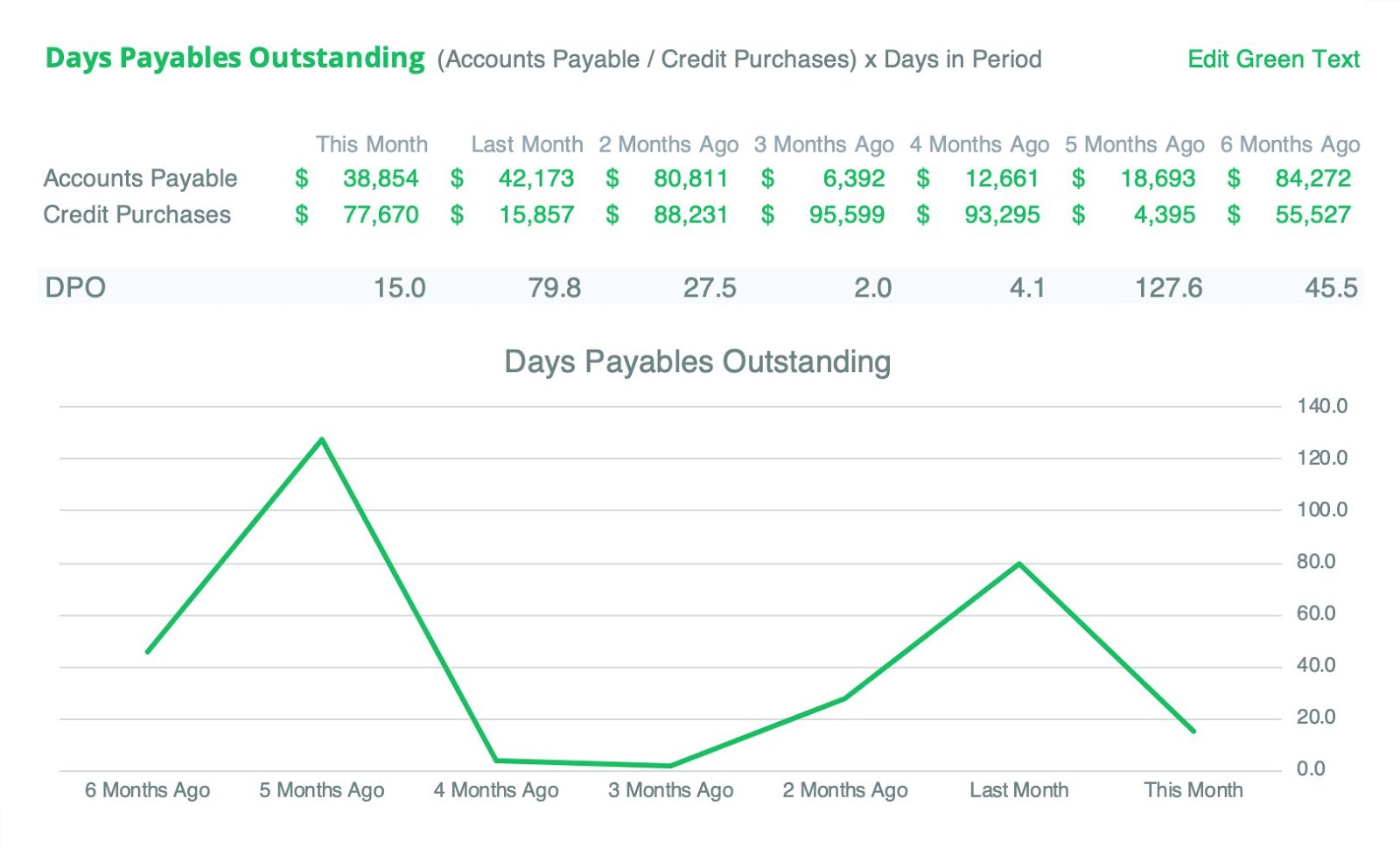 days-payables-outstanding-example