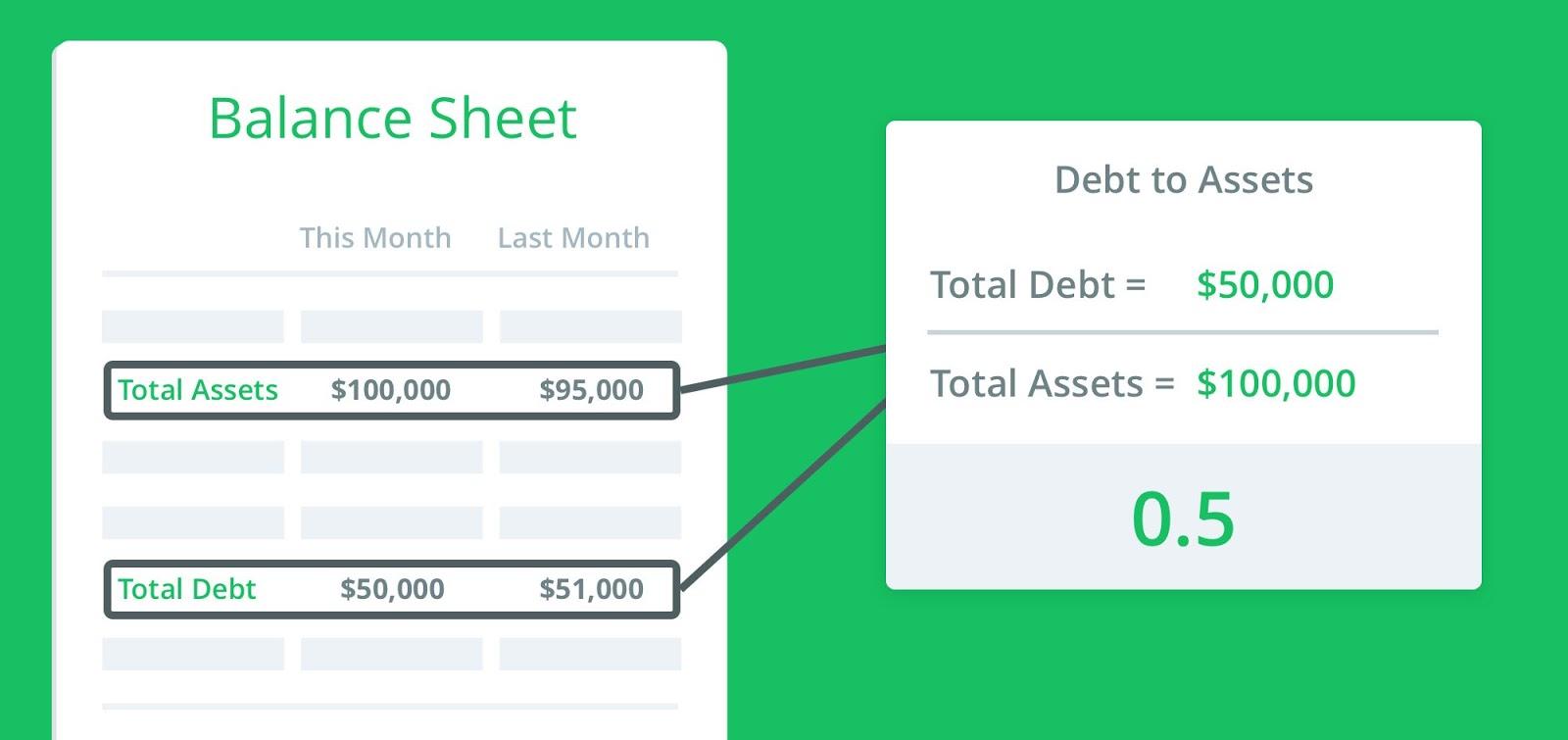 debt-to-assets-raio-example