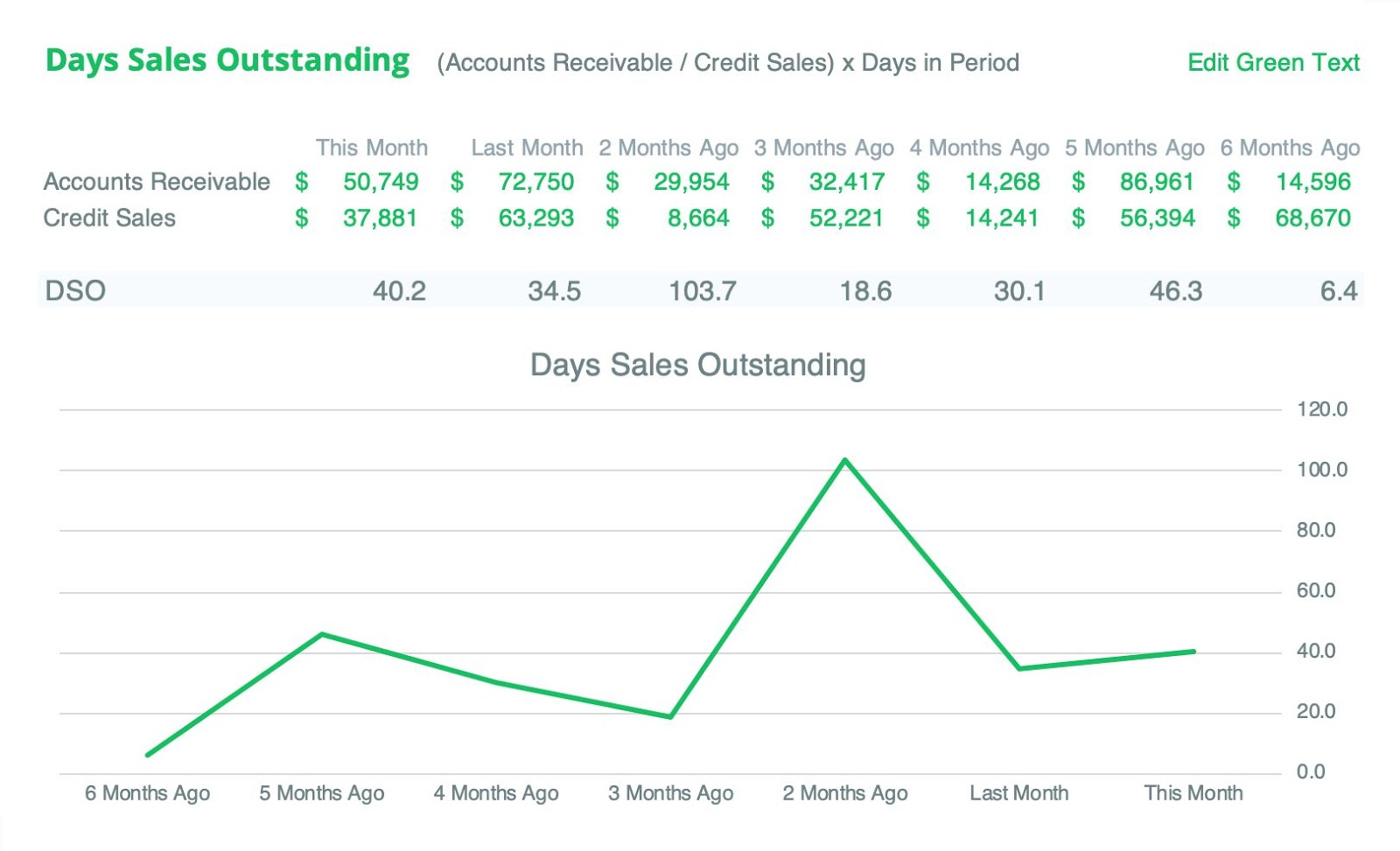 days-sales-outstanding-example