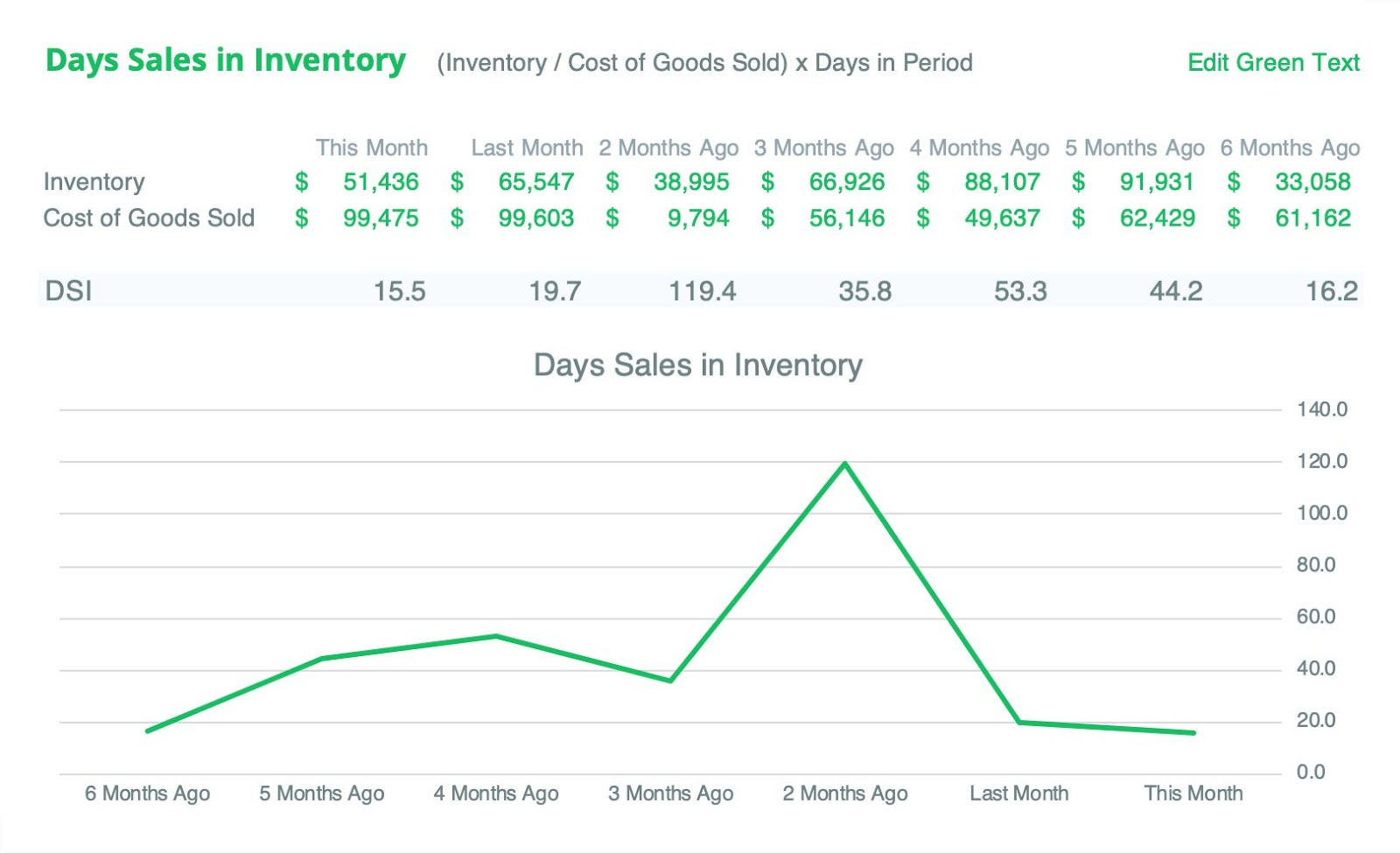 days-sales-in-inventory-example
