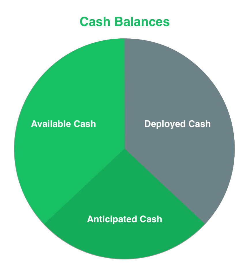 available-vs-anticipated-vs-deployed-cash