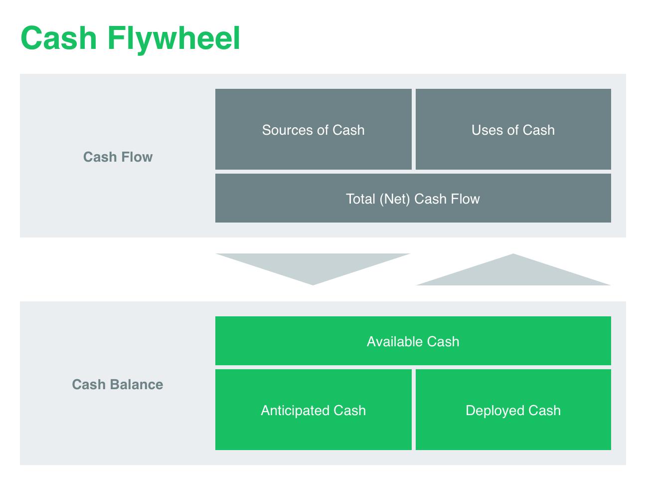 cash-flywheel-diagram