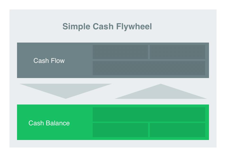 money-management-flywheel-structure