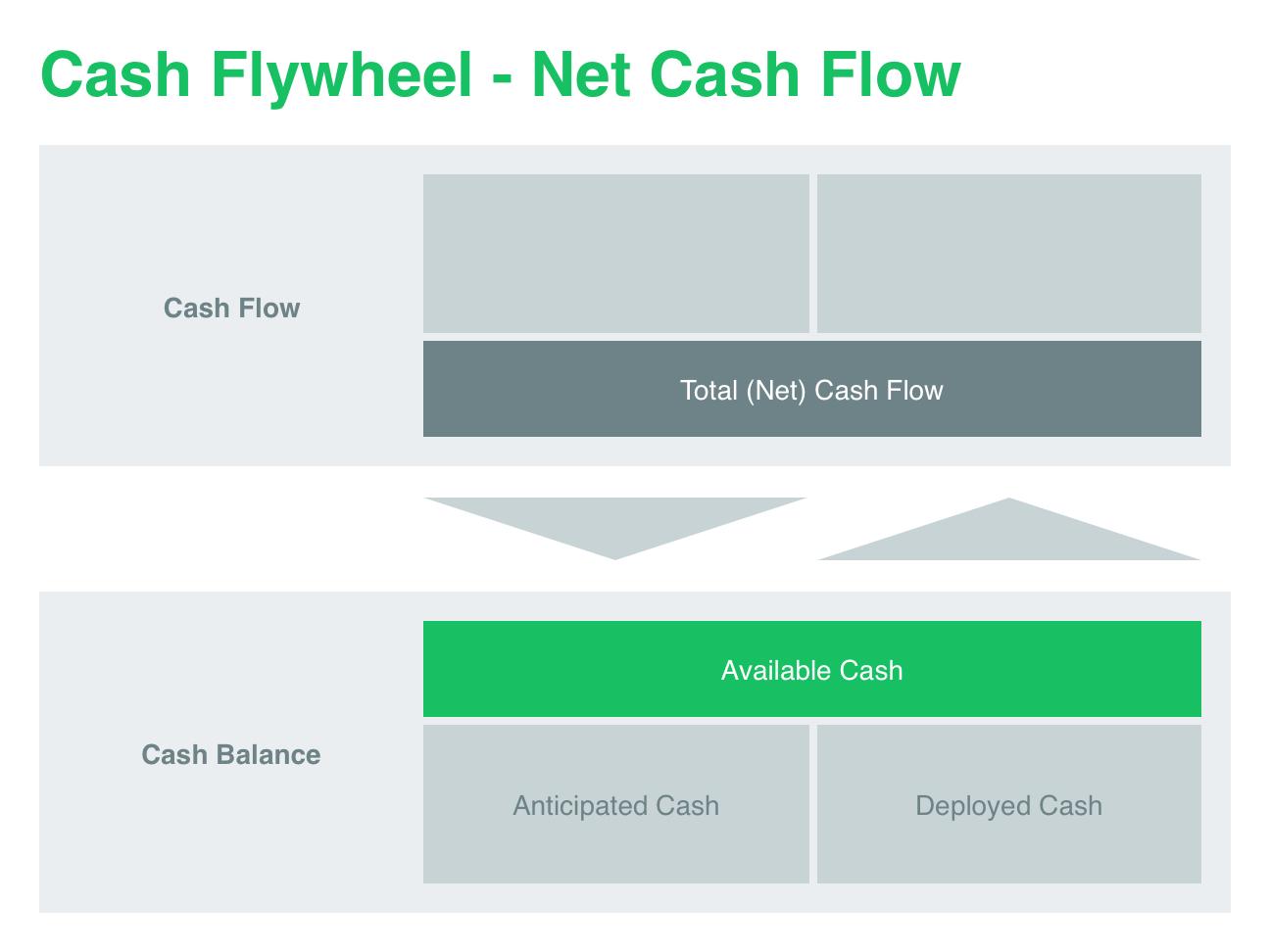 cash-balance-and-net-cash-flow