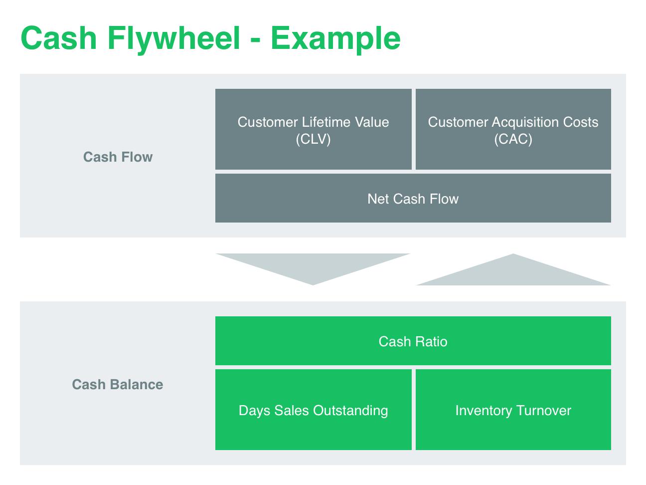 cash-flywheel-with-example-analytics