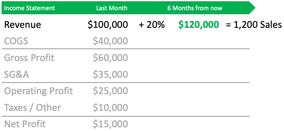 Convert the revenue forecast into units of sales for deeper understanding