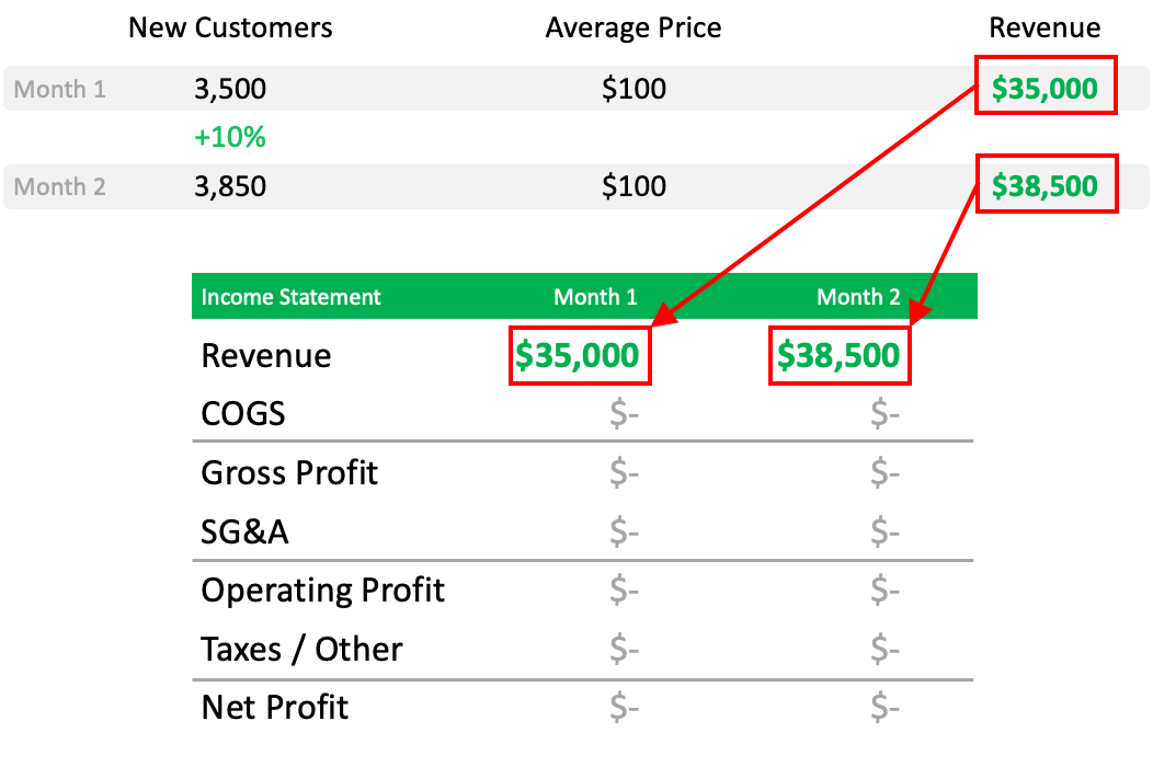 Input Revenue on you New Business's Pro Forma Income Statement