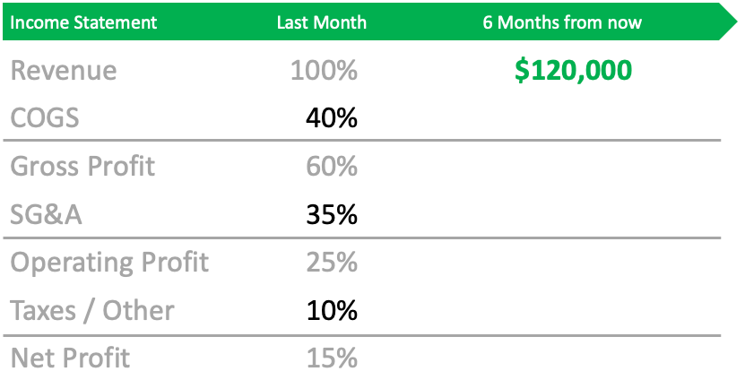 Common Size Income Statement's are used to forecast future costs