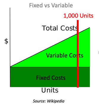 Variable costs vs. fixed costs at higher levels of sales