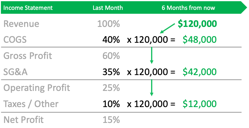 Multiply forecasted revenue by the common size percentages for each cost