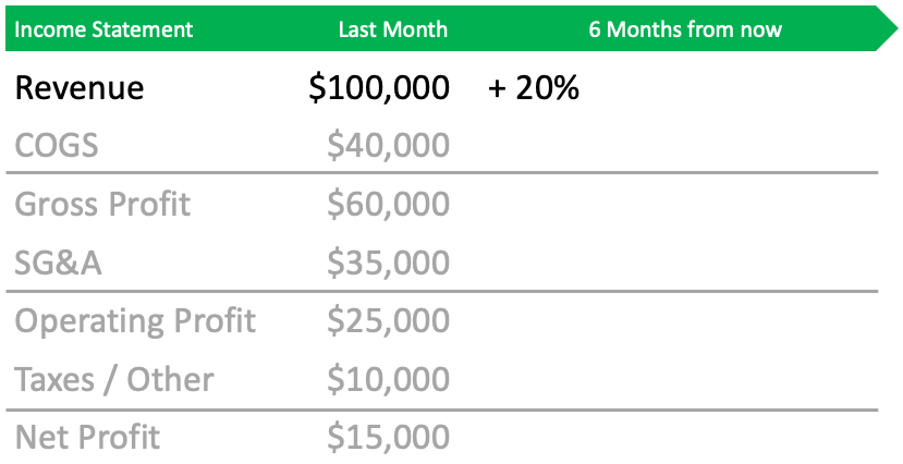 forecasting revenue for the pro forma income statement