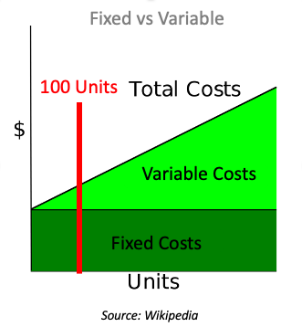 Variable Costs vs Fixed costs at lower volumes of sales