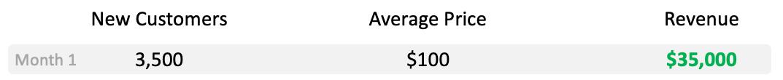 Bottom-up revenue forecasting example