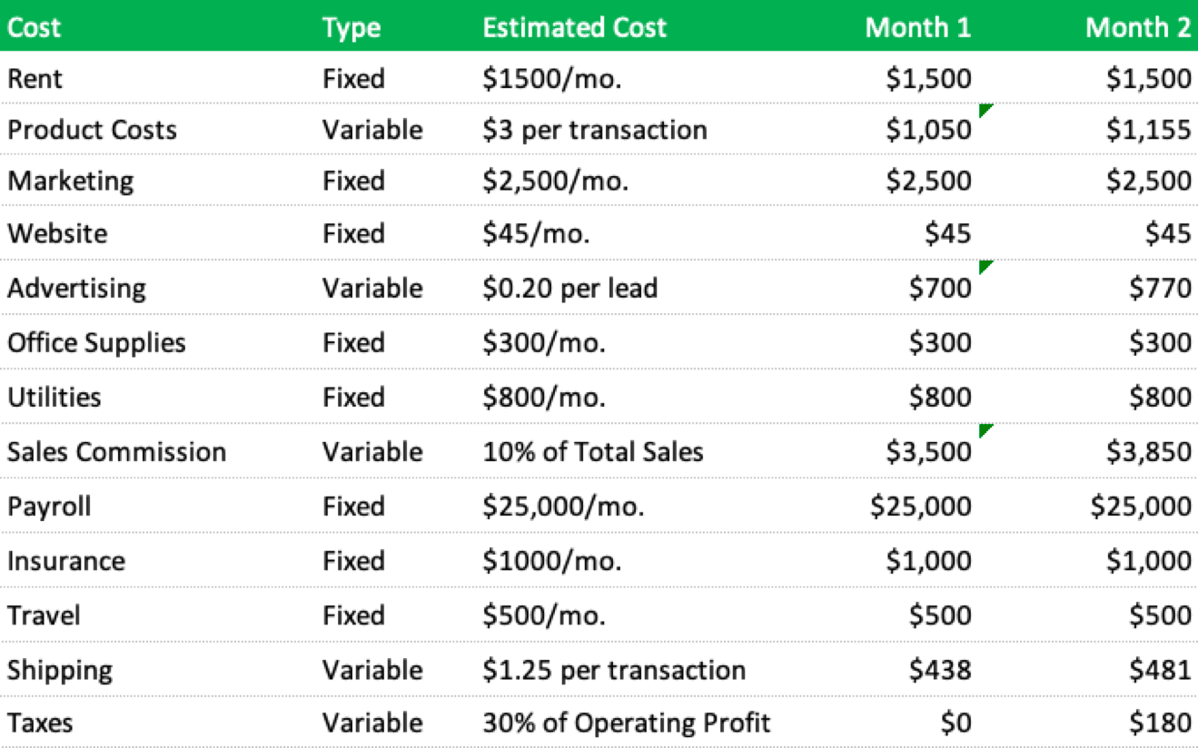 Example Cost Categorization and Estimation