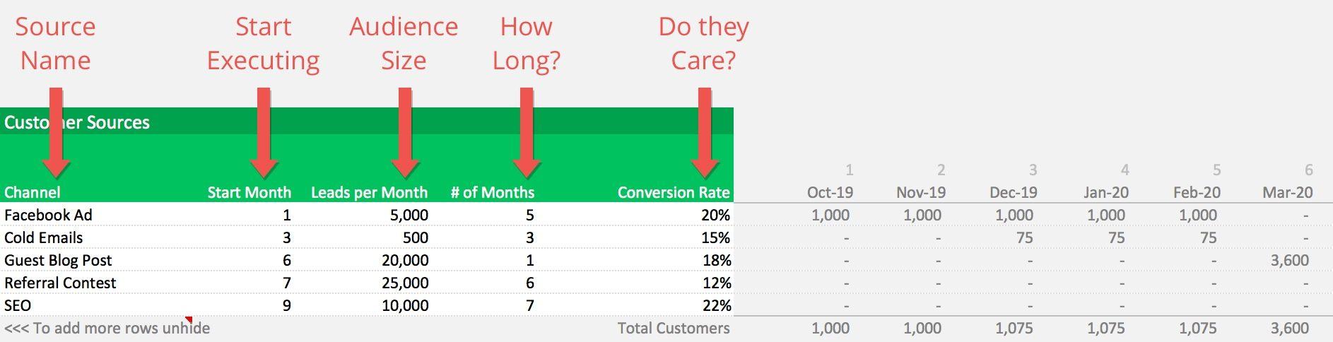 customer conversion example