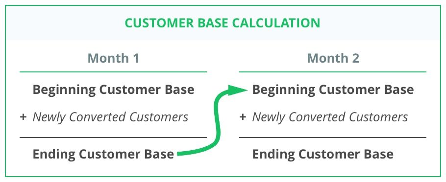 Calculation for existing customer base