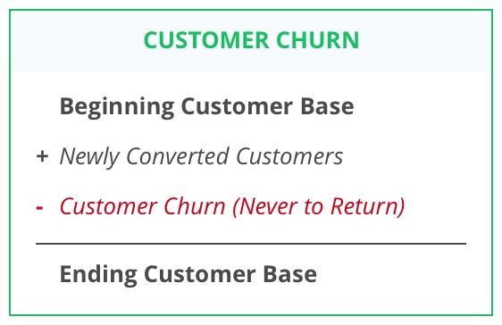 example calculation for customer churn