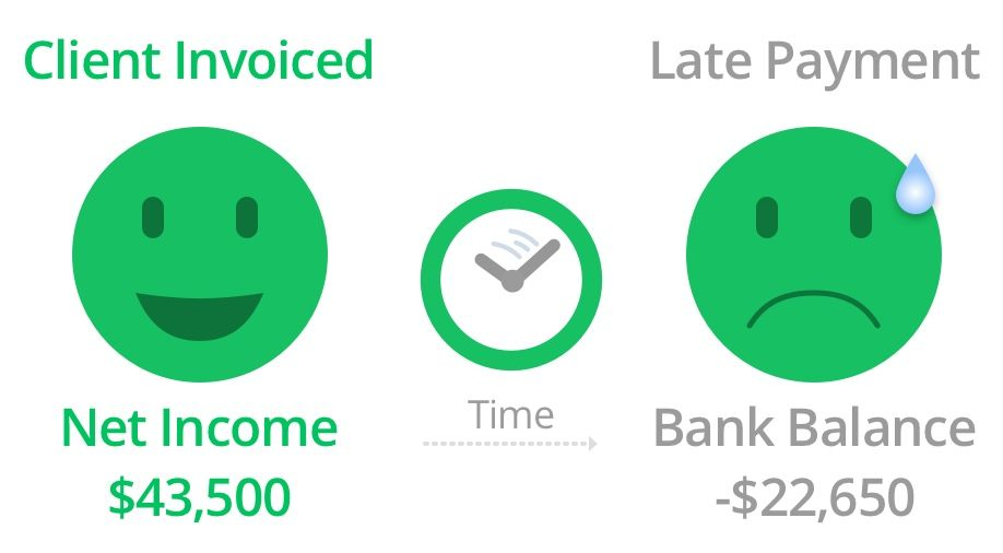 clients paying on time vs late payments