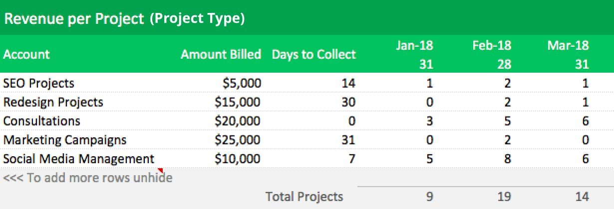forecasting revenue by project type