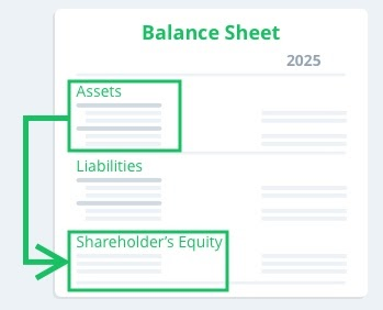 simple image of the balance sheet with common sections highlighted
