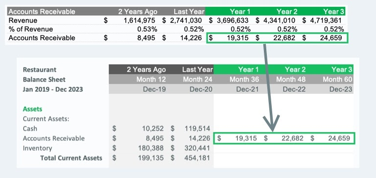 image showing how to transfer our accounts receivable calculation over to the balance sheet
