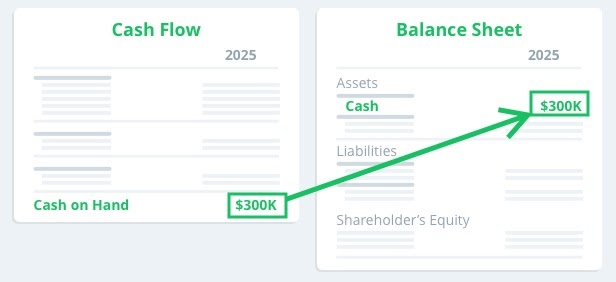 image showing how cash on the balance sheet comes directly from the cash flow statement