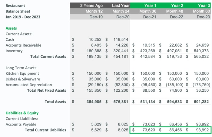 demonstration of the balance sheet up to current liabilities