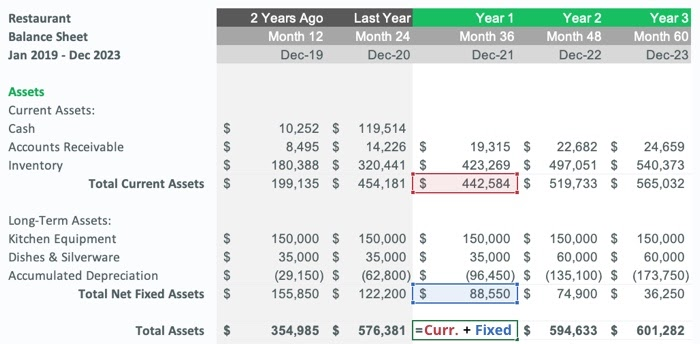 adding current assets and fixed assets together for total assets