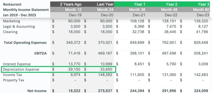 Depreciation expense on the income statement