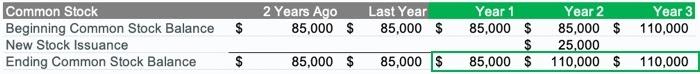 adding an increase in stock onto a pro forma balance sheet