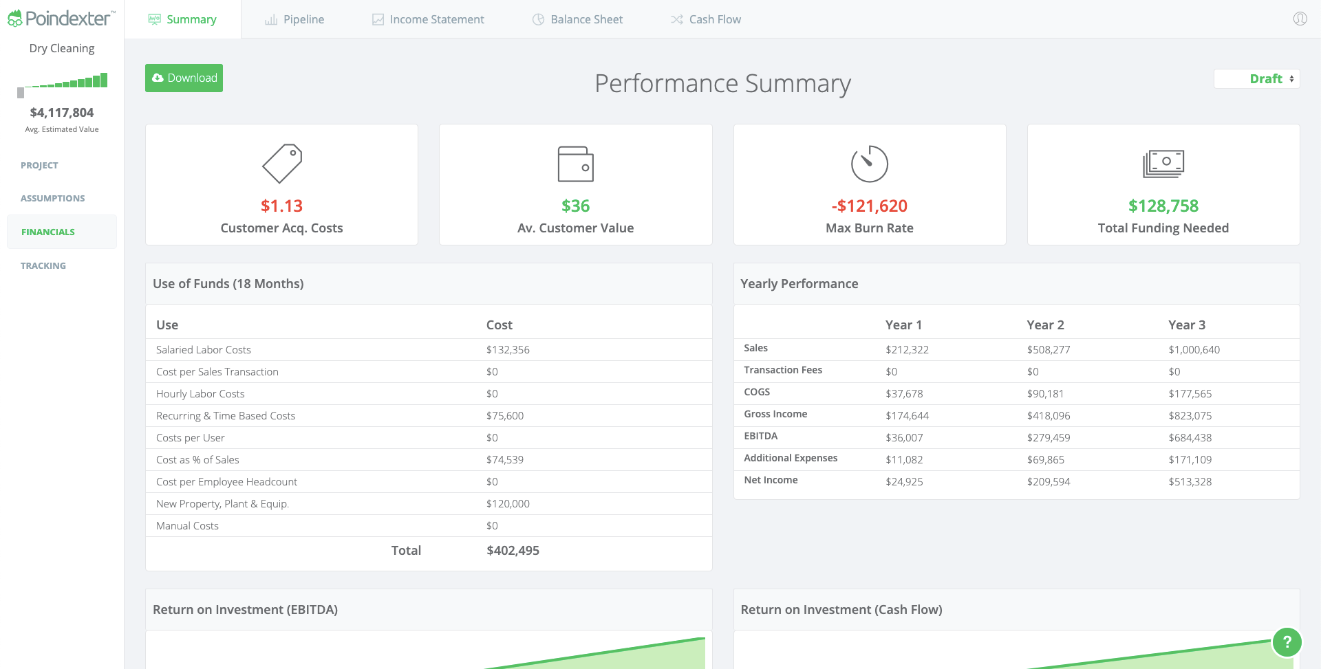 Dry Cleaning Financial Summary Dashboard